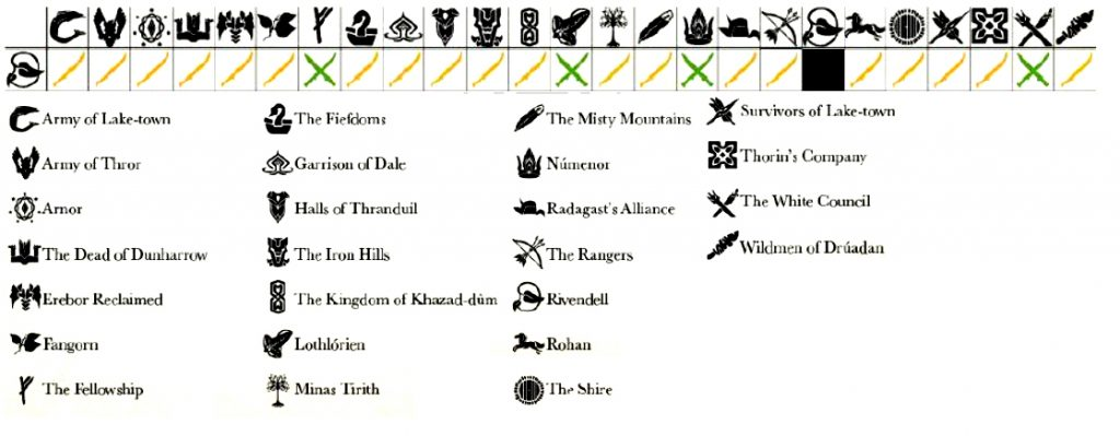 Tabla de Aliados Rivendell Alianzas Warhammer
